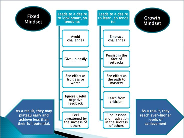 26 best images about Growth vs Fixed Mindsets on Pinterest