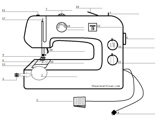 Know Your Machine Sewing Machine Beginner Sewing For Beginners