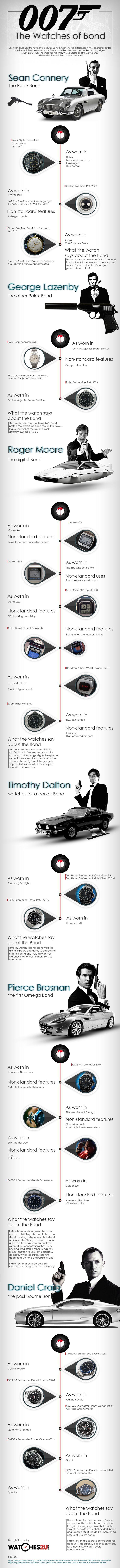 Bond Watches Infographic
