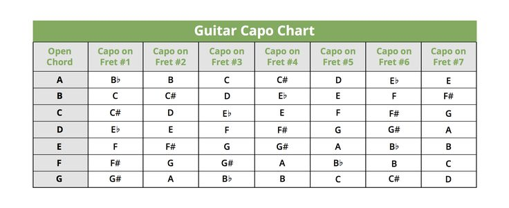 This guitar capo chord chart shows what each chord is converted to depending upon which fret you set your guitar capo on.