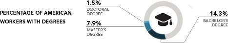 Percentage of American Workers with Degrees: 1.5% Doctoral Degree; 7.9% master's Degree; 14.3% Bachelor's Degree
