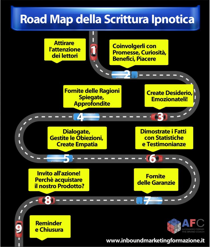 Roadmap della scrittura ipnotica. #inboundmarketing http://www.inboundmarketingformazione.it/blog/inbound-marketing-irresistibile-con-la-scrittura-ipnotica