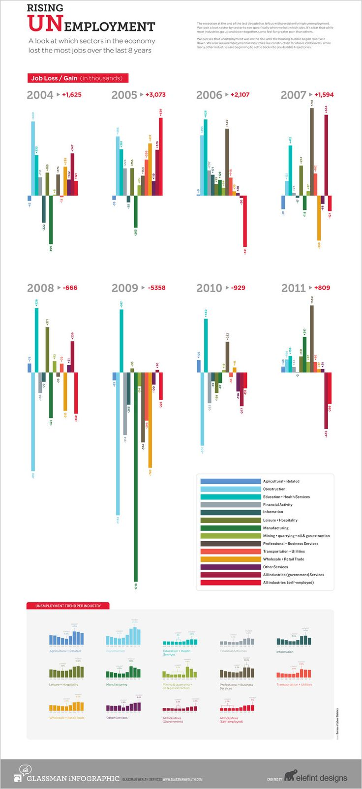 Infographic: Which Industries Have Bled The Most Jobs Since 2004?  Infographic of the Day    It's been a tough few years, but the good news? 2011 really wasn't so bad.