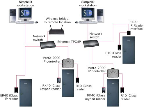Access control systems images