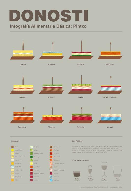 No me toques las Helvéticas | Blog sobre diseño gráfico y publicidad: Infografía de platos típicos