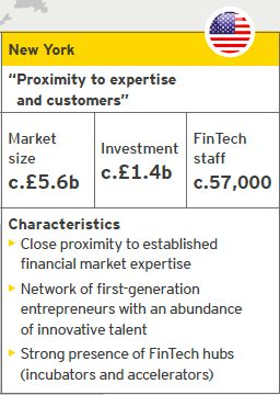 New York : FinTech | Source: EY analysis, CB Insights Notes: Investment refers to the period from October 2014 to September 2015