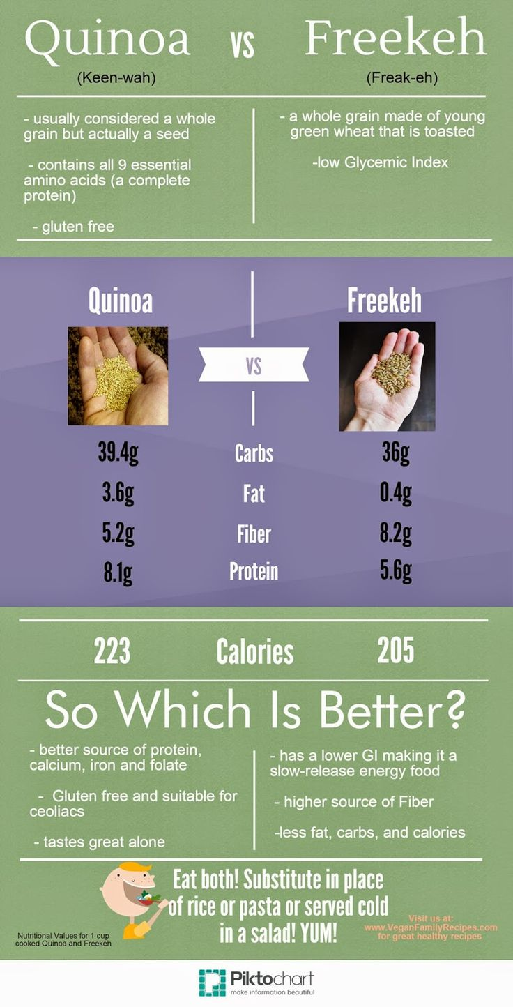 Quinoa vs. Freekeh Infographic. Click on image for a great recipe! I