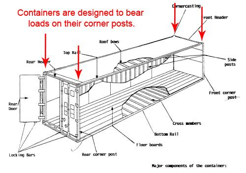 Some may find a visit to this site a bit unusual, but the graphic and discussion of structural integrity and load-bearing points is solid, and it's one of the few I've seen for non-engineers.