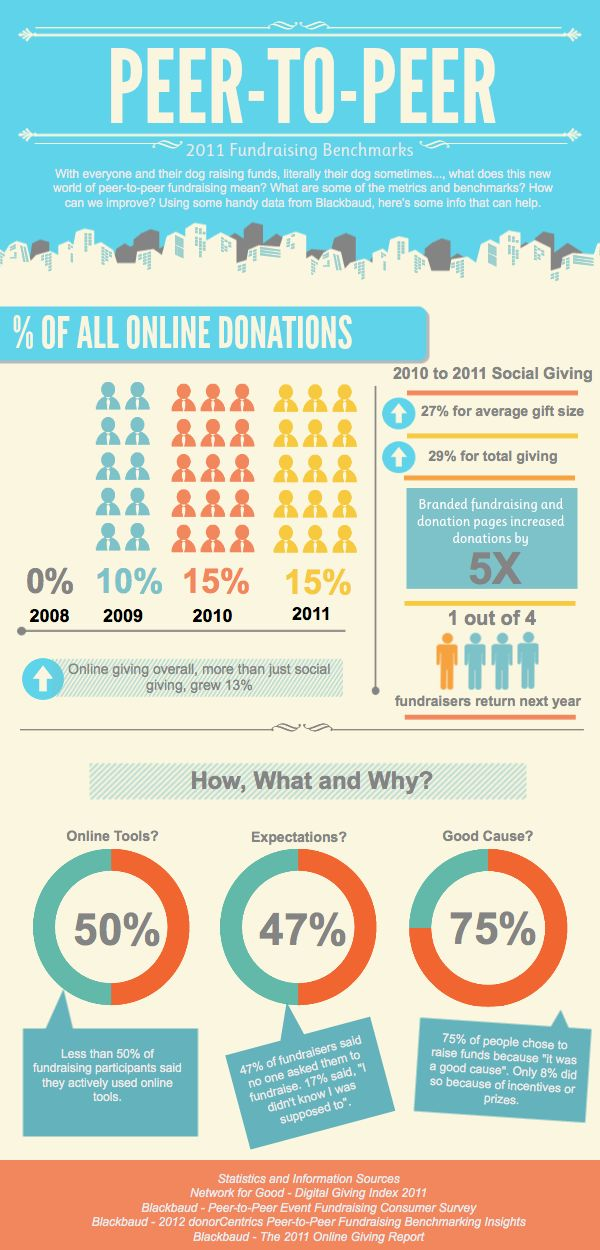 17 best images about crowdfunding  u0026 fundraising infographics on pinterest