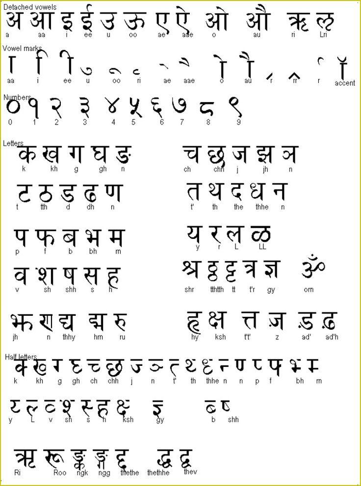 Sanskrit-Hindi alphabet Bharat Darshan Pinterest Sanskrit - sanskrit alphabet chart