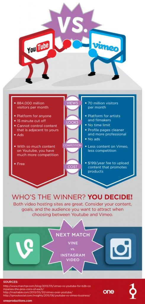 YouTube Vs. Vimeo: Video Search Engine Infographic - One Productions