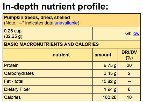 """Looking for plant based protein: Pumpkin seed products are packed full of nutritional value! And Certified Organic pumpkin seeds are the best. Pumpkin seeds are nutritional powerhouses – often referred to as """"superfoods"""" because of the range, amount and importance of the nutrients they contain."""