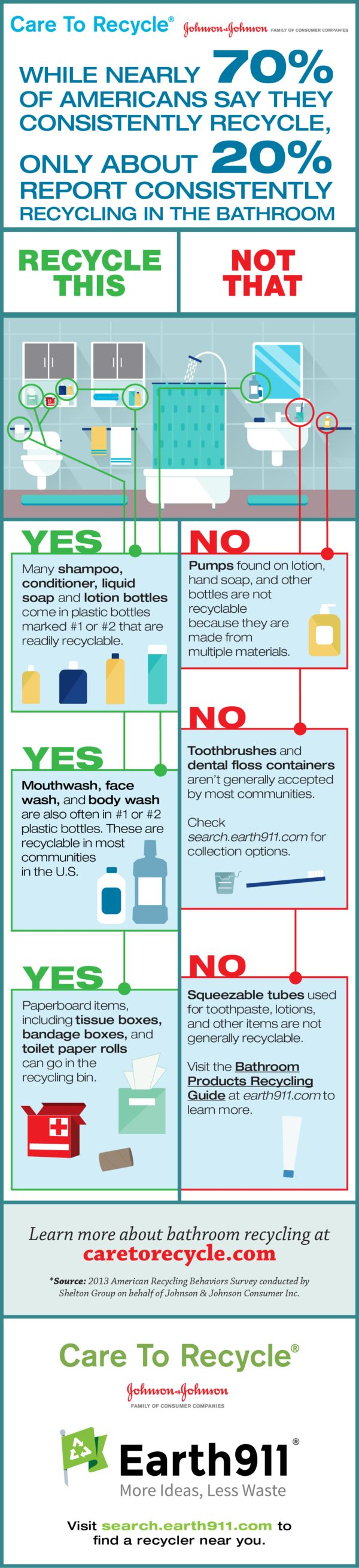 While nearly 70 percent of Americans say they consistently recycle, only about 20 percent report consistently recycling in the bathroom. A big reason for that is simply not being sure just what can and can't go in the recycling bin. Knowledge is power, so take a look below at theinfographicfrom Care To Recycle to make sure you're recycling everything you ...