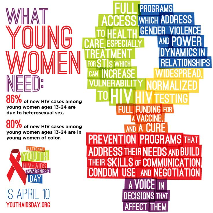 Aids awareness among youth essay