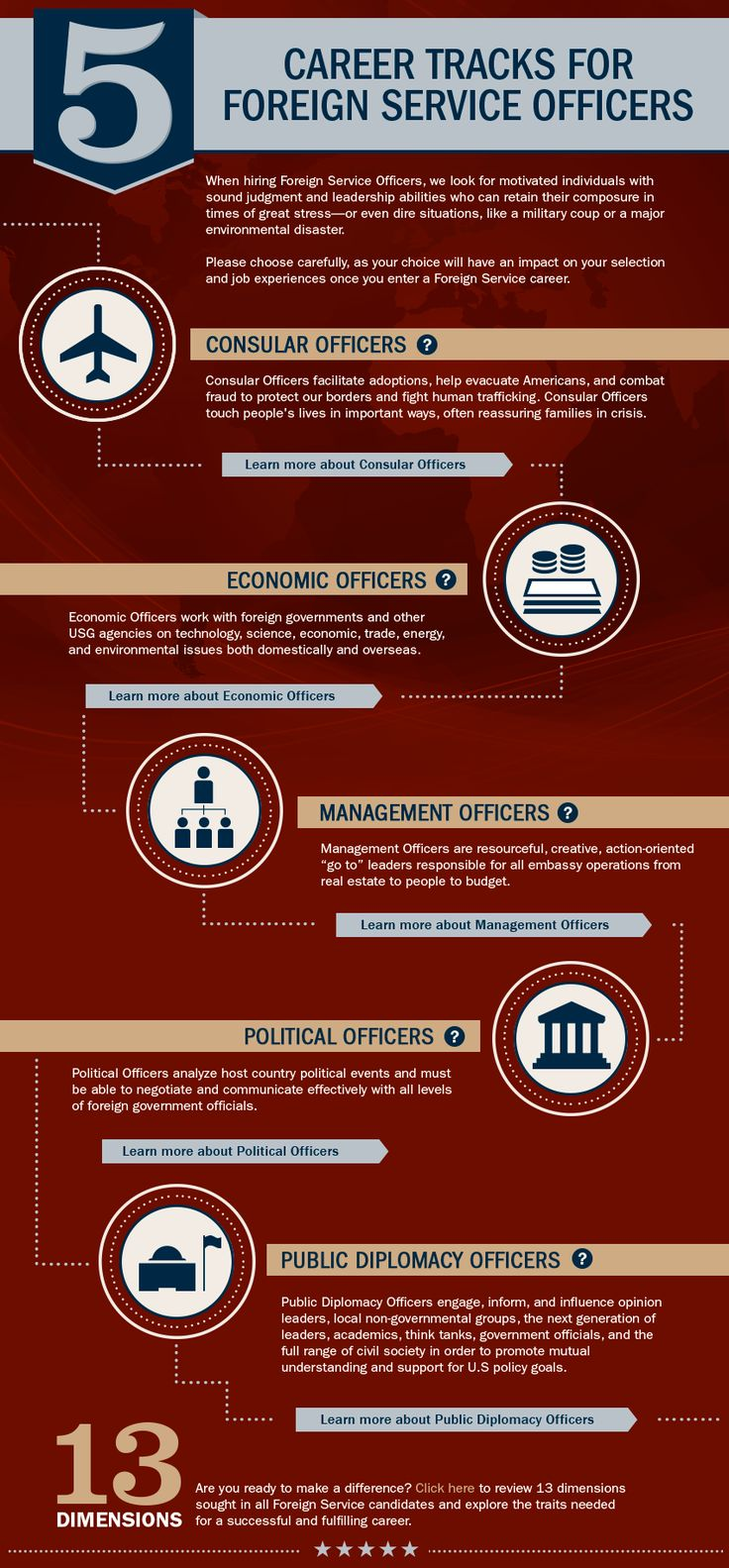 Career Tracks Infographic Career, Foreign service