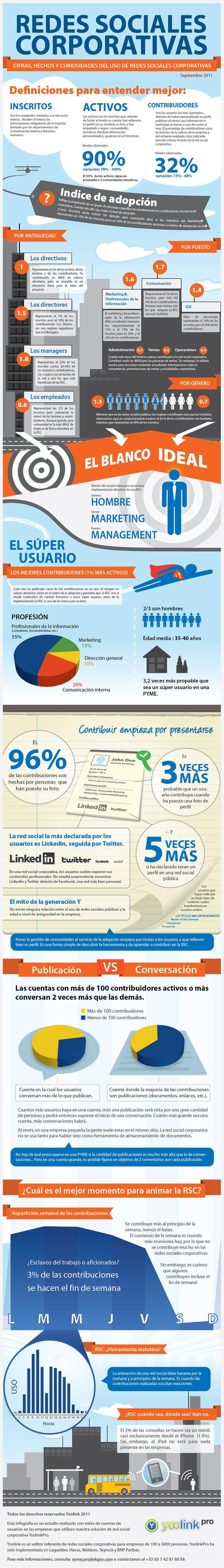 #Infografía en español que muestra las redes sociales corporativas