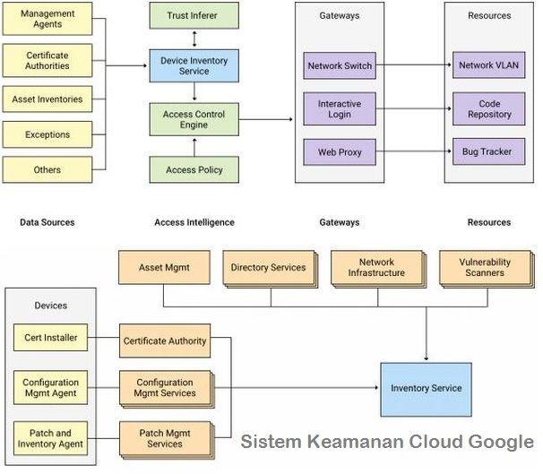 Google telah menerapkan sistem keamanan cloud Zero Trust Network secara sepenuhnya pada tiap perangkat untuk meningkatkan keamanan terhadap serangan.