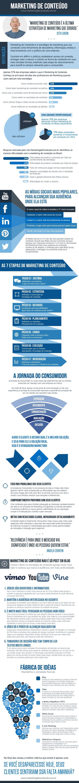 Infográfico: As 7 etapas do Marketing de Conteudo - Clique para conectar com o Facebook e baixar este infográfico em PDF