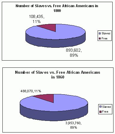 slaves 1800 1877 An overview of the african-american experience  slaves frequently altered the lyrics of spirituals to carry the hope of  when northern troops left in 1877,.