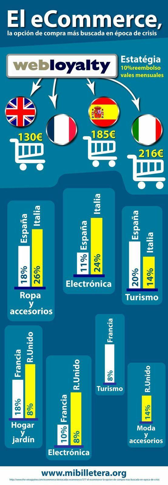 El ecommerce, la opción de compra más buscada en época de crisis Visita www.mibilletera.org
