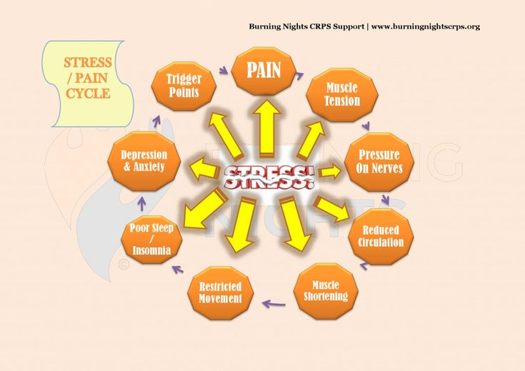Pelvic Pain Support Network - Support - Information