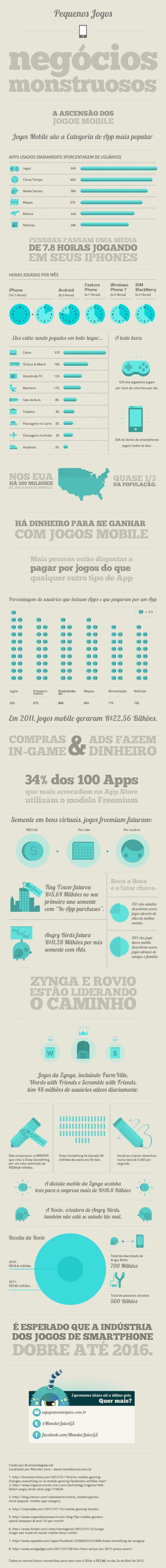 Pequenos jogos, mas negócios monstruosos – infográfico