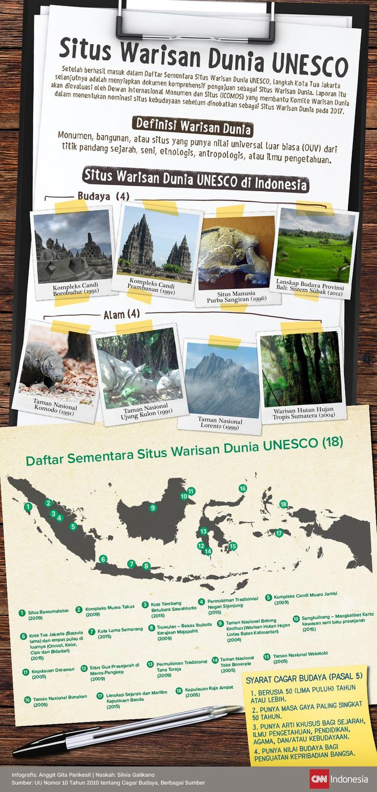 17 Best Images About Teaching Indonesian On Pinterest Borobudur