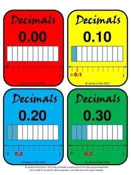 Decimal Cards - Now in Color  Decimal double cards with written decimal and image.  Decimals, decimals and more decimals.  31 decimal flash cards - 1 decimal image and written decimal per cut out (Double the value) - 4 Per A4 Sheet - Suitable to print and laminate.