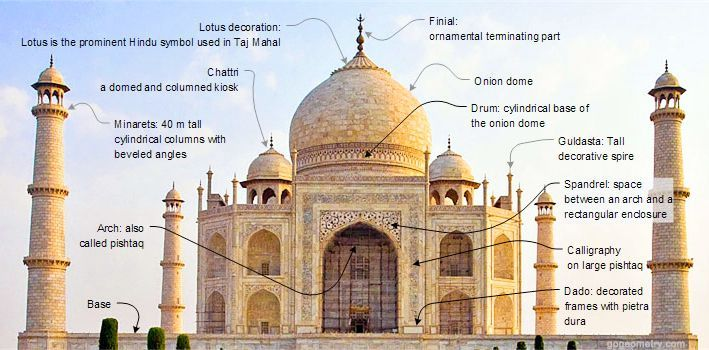 Taj Mahal original name was Tejo Mahalaya built by Raja ...
