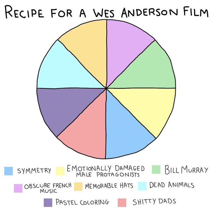 Mashable did a great job in breaking down some of the common tropes in Anderson's film with this funny graphic. The common threads in his films are often used as the butt of several jokes.