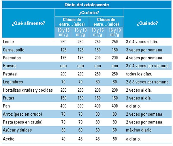 Adolescentes dieta disociada