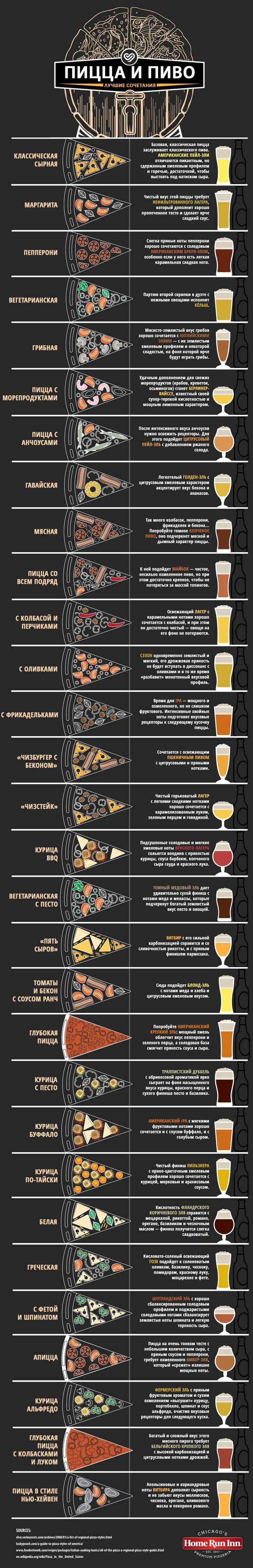 Инфографика: как сочетать пиво и пиццу - Пиво