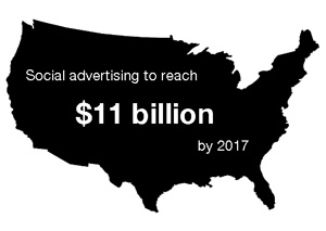 BIA/Kelsey predicts US social media advertising revenue is to reach $11 Billion by 2017 via @elementalcomms and @rachelhawkes