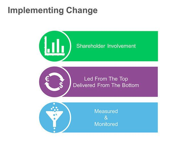 the role of managers in implementing change in the organization In 2014, a former corporate executive wrote that change management is the new requirement for leadership success 1 the demand for key decision-makers who are willing and capable of tackling the change agent role is at an all-time high thanks to organizations' shrinking competitive advantages.