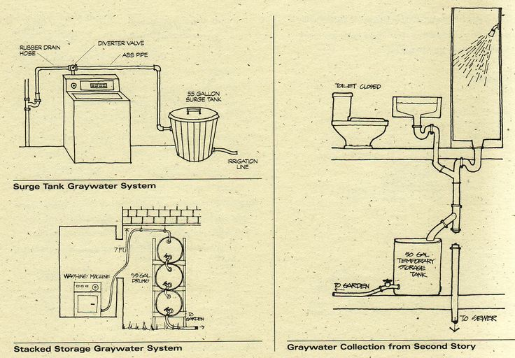 Simple gray water systems ~ save water and irrigate gardens. Something to look into and consider when building a house.