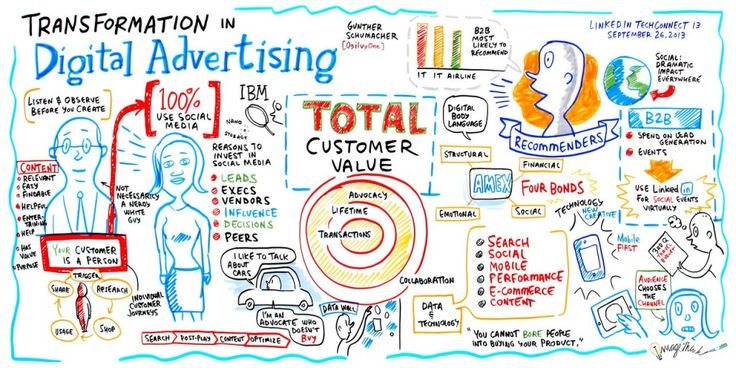 Five Reasons Why You Need Digital Advertising for Brand Promotional Campaigns