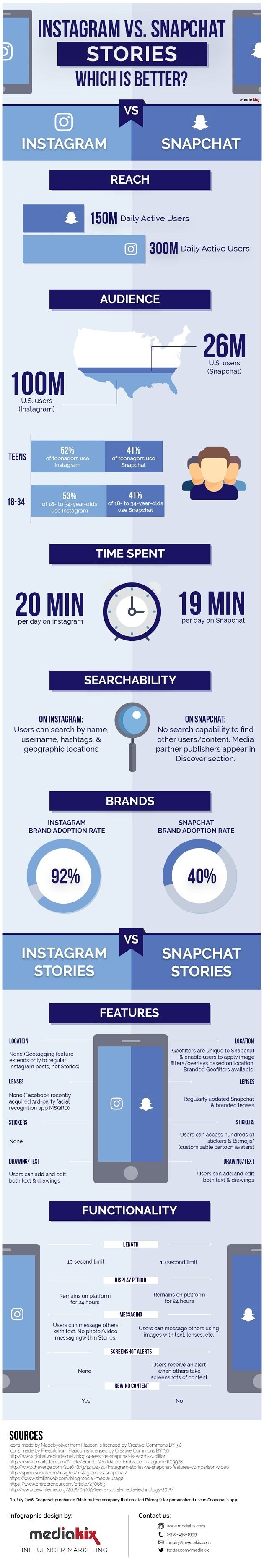 Social Media - Instagram Stories vs. Snapchat: Which Is Better for Your Marketing Needs? [Infographic] : MarketingProfs Article