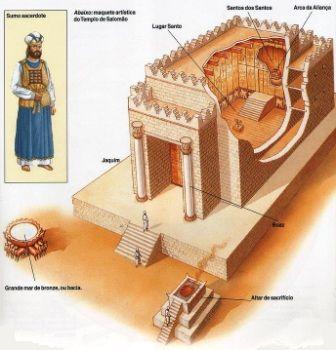 O templo de Salomão - Mapas Bíblicos