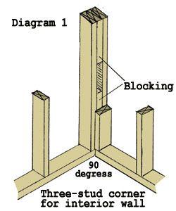 331200435021 corn8 A Smart Way to Frame a Corner