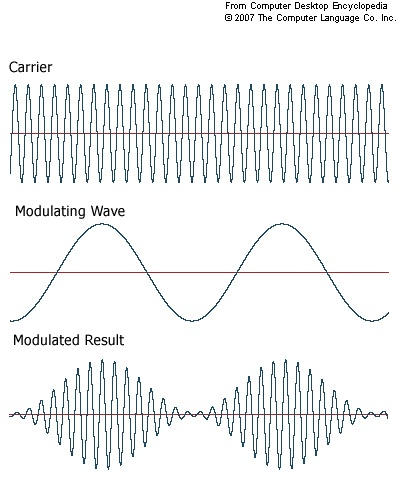 This amplitude modulation definition (from PC Magazine Encyclopedia) is an excellent illustration of how our emotions, wants, and appetites modulate and circumscribe our intellectual perceptions