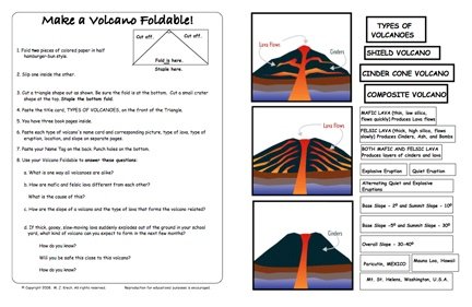 Here's a foldable idea for studying types of volcanoes. This is advanced, but you could select only the basic information for elementary students.