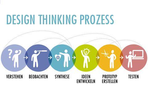 17 Best ideas about Design Thinking Workshop on Pinterest | Design ...