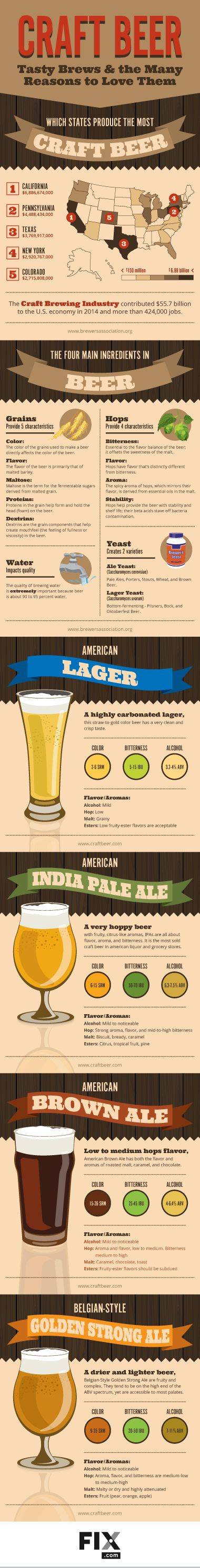 The craft beer industry is taking America by storm! Learn the science behind these domestic brews and explore the flavor profiles of everyone's favorite hoppy treat!