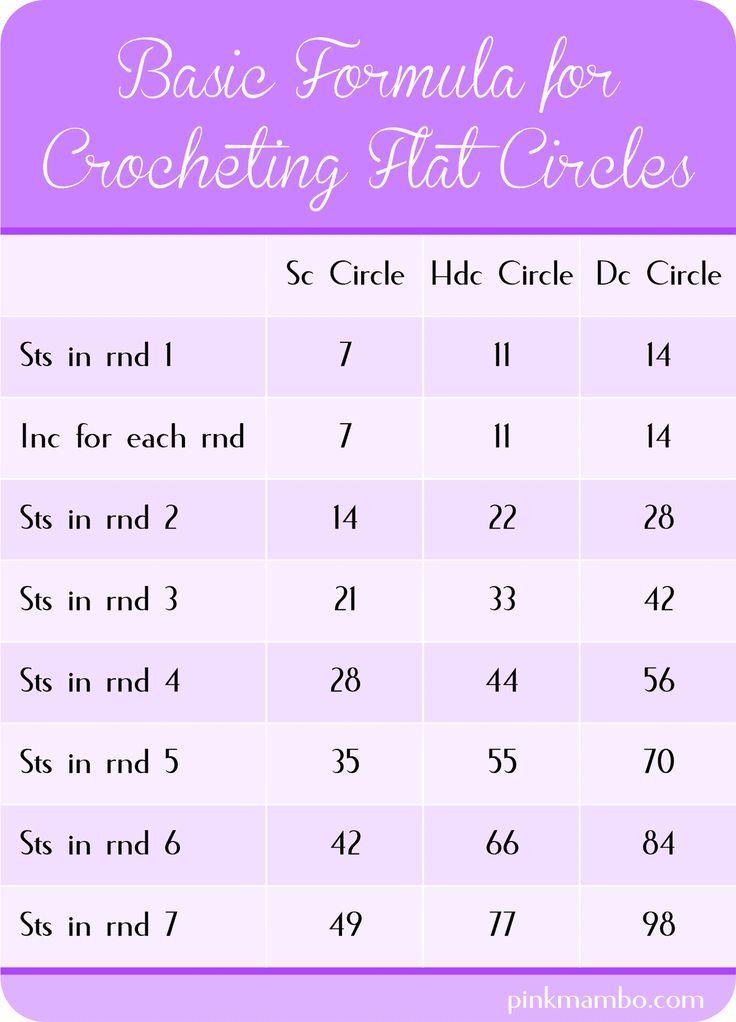 How to Crochet Circles ✿⊱╮Teresa Restegui http://www.pinterest.com/teretegui/✿⊱╮