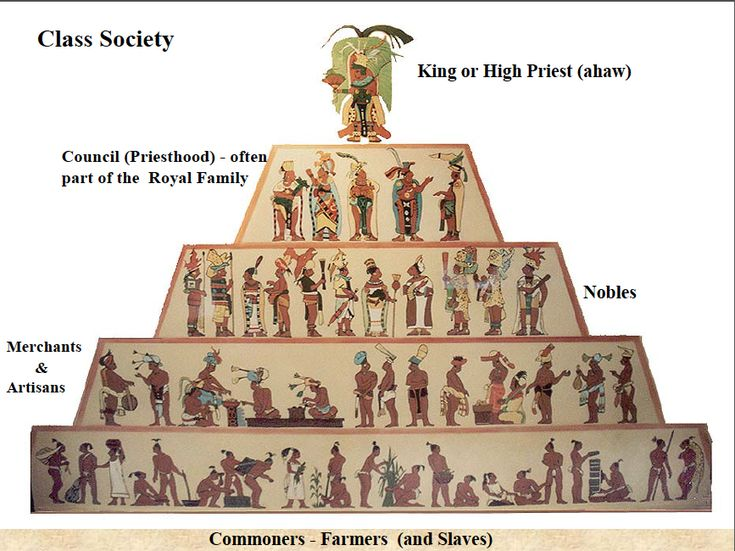 Social Classes: The Nobel class was the highest class and consisted of government, military leader, high level priests, and lords. The commoner class consisted of farmers, artisans, merchants, and low-level priests. The serfs and slaves were the lowest class.