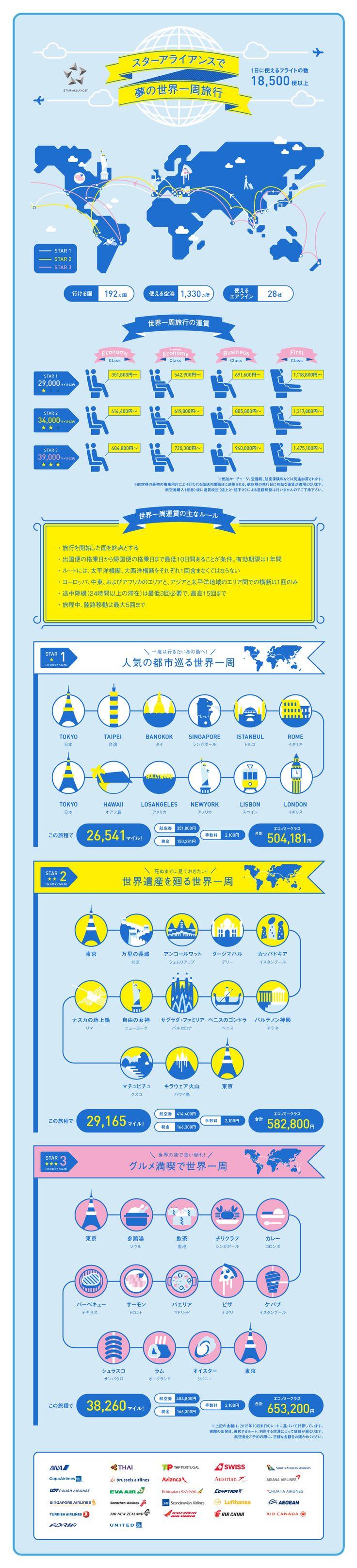 スターアライアンスで夢の世界一周旅行|Infographics|ANA Travel & Life