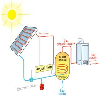 Schéma de principe du chauffe-eau solaire optimisé