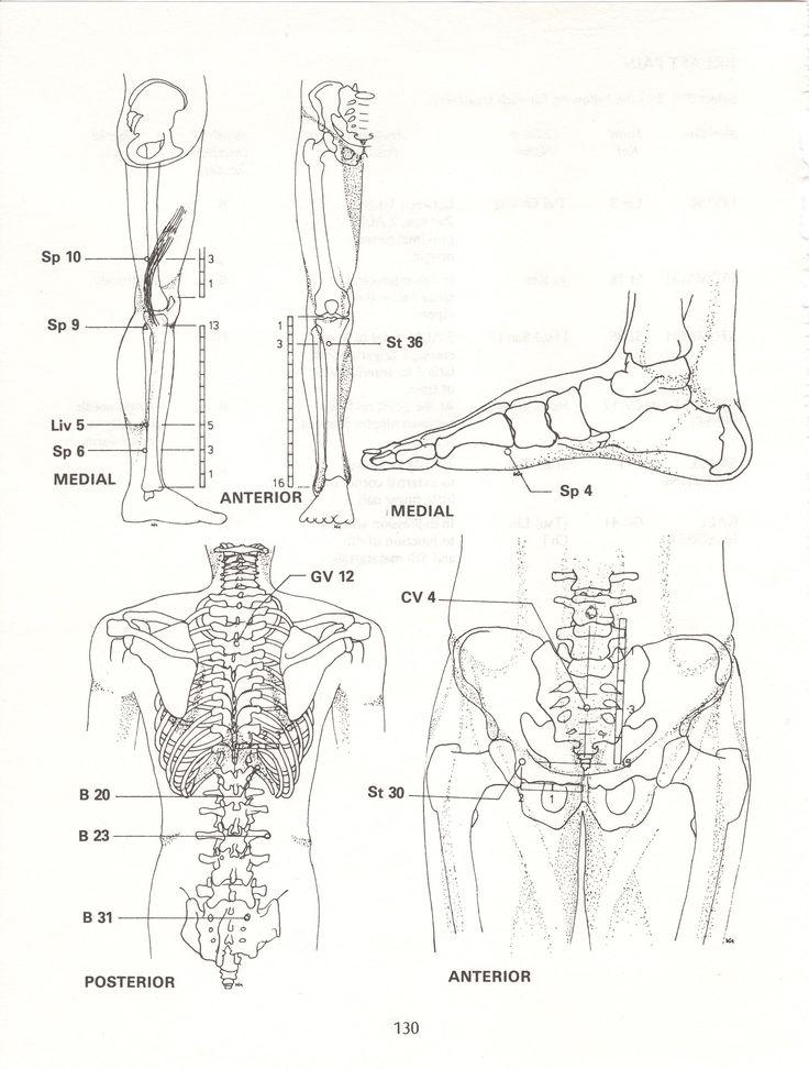 MENSTRUAL Pain Central points:CV4,Sp6 For pelvic inflammation:St30,Liv5 For menstrual irregularity:Sp10,St36,Sp9,B20 For menstrual cramp:Sp4