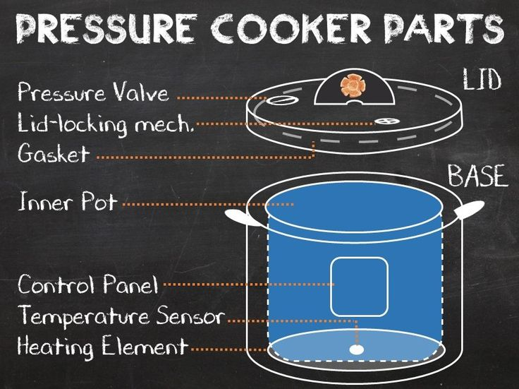 The Pressure Cooker's Parts - Pressure Cooking School • hip pressure cooking