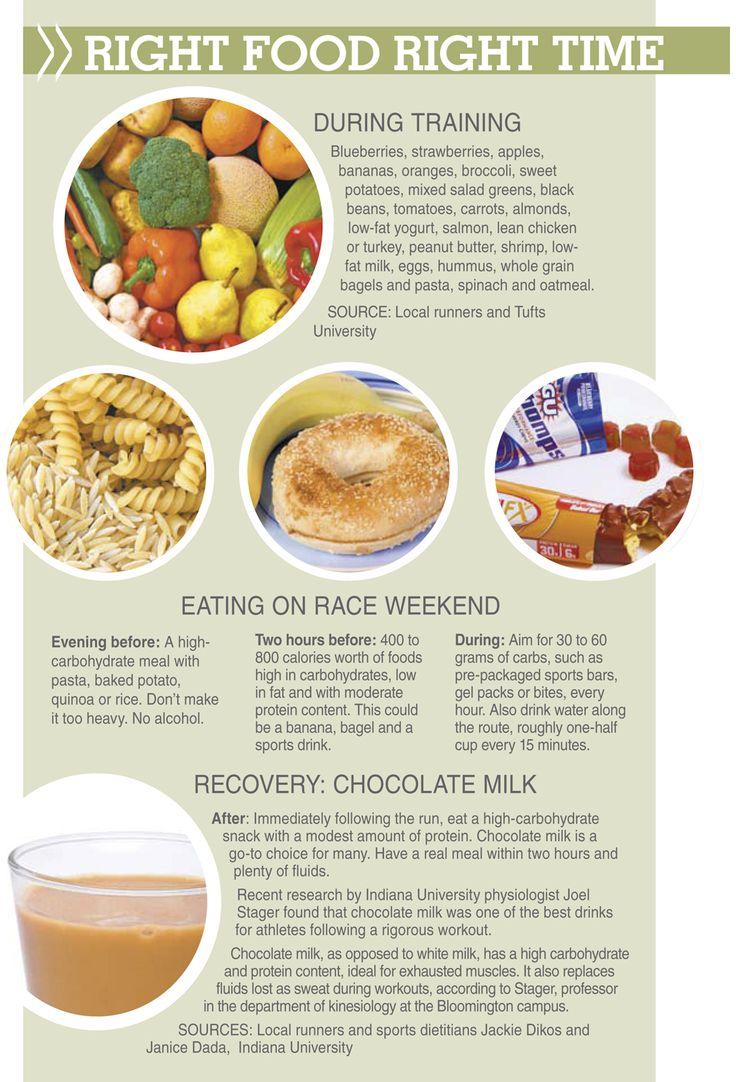 Best 25+ Marathon preparation ideas on Pinterest ...